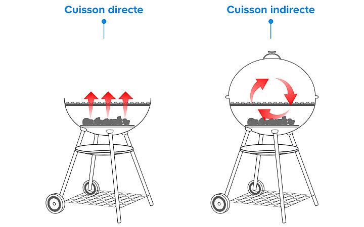 Cuisson directe ou indirecte ?