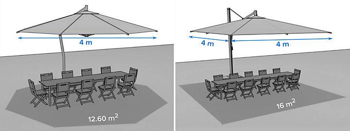 choisir un parasol