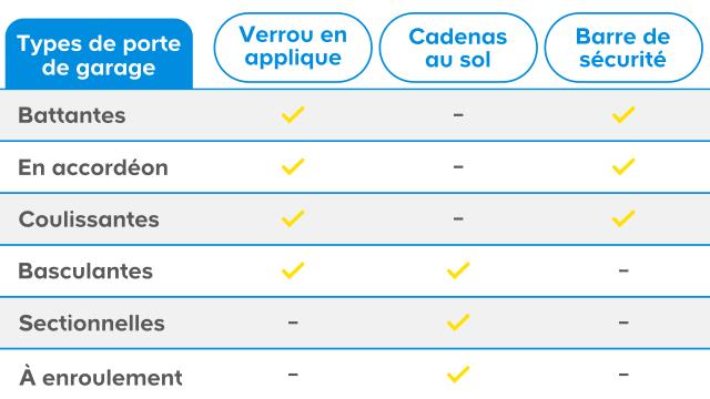 Choisir Un Systeme De Securite Pour Porte De Garage Castorama
