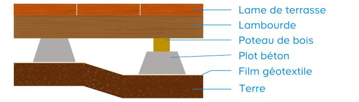 Preparer L Installation D Une Terrasse En Bois Castorama