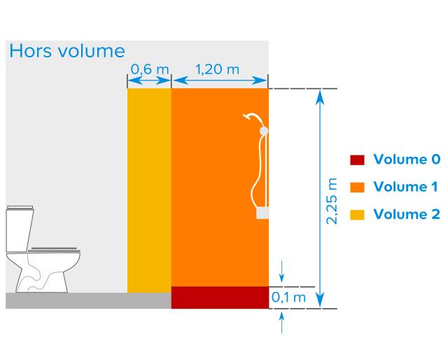 Les normes lectriques de la salle de bains castorama - Volume de protection salle de bains ...