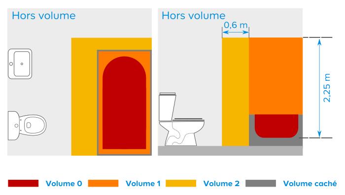les normes lectriques de la salle de bains castorama. Black Bedroom Furniture Sets. Home Design Ideas