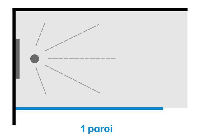 Douche à L Italienne Dimensions Et Caractéristiques