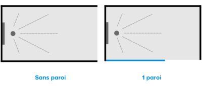 Parfait Les 6 Configurations Du0027une Douche à Lu0027italienne : Entre 3 Murs