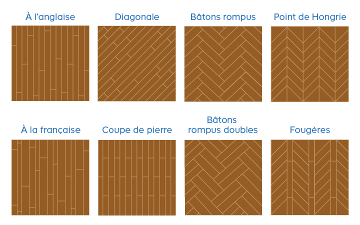 les diffrents types de parquet differents types de parquets with les diffrents types de parquet. Black Bedroom Furniture Sets. Home Design Ideas