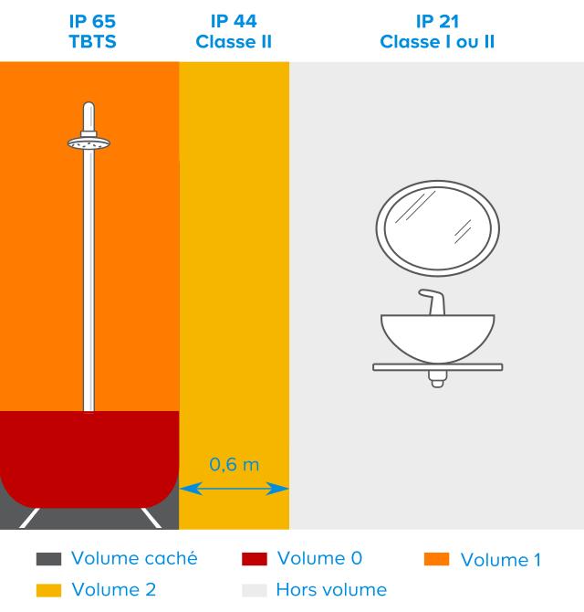 tout savoir sur llectricit dans la salle de bains - Volume 2 Salle De Bain