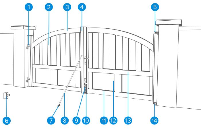 Préparer L Installation D Un Portail Castorama