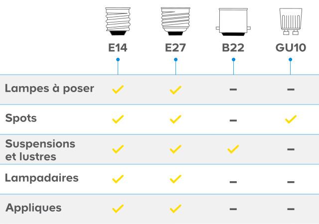 B22/Tasseau Supports de lampe/ /choisissez type