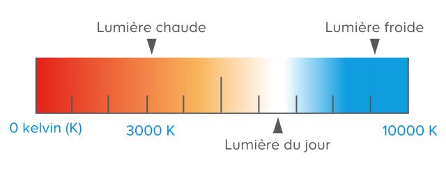 Quelle ampoule choisir castorama - Lumiere chaude ou froide ...
