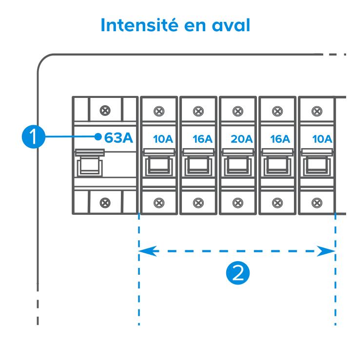 Comprendre Le Tableau Electrique Castorama