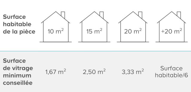 comment choisir une fen tre de toit castorama. Black Bedroom Furniture Sets. Home Design Ideas