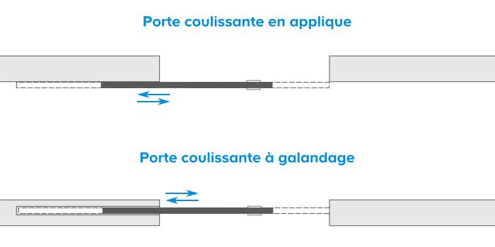 Comment Choisir Une Porte D Intérieur Castorama