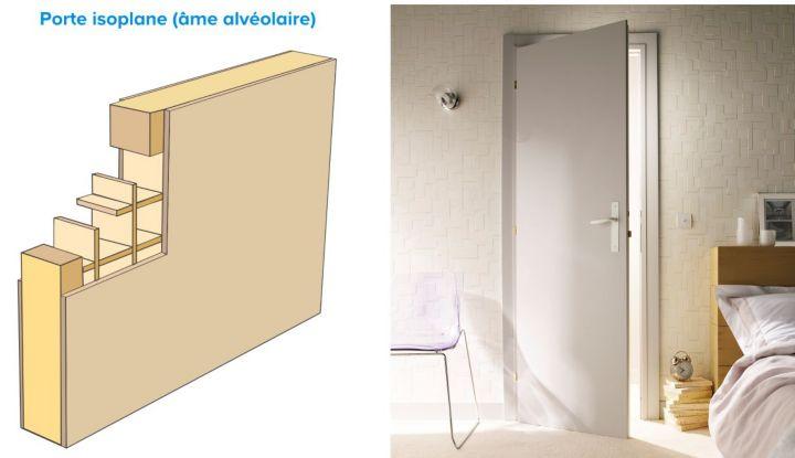 Les portes isoplanes