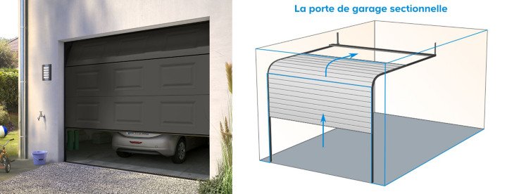 La porte de garage sectionnelle