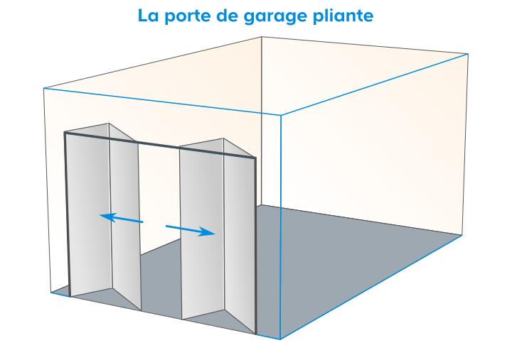 Comment choisir une porte de garage castorama for Porte de garage pliante castorama
