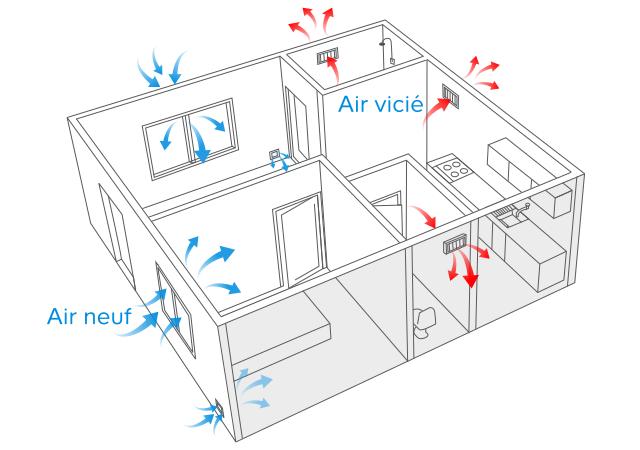 Choisir Un Système De Ventilation Castorama