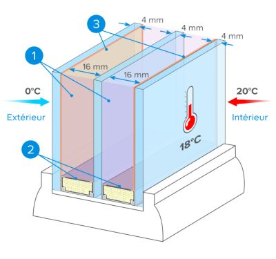 vitrage 4 16 4 argon warm edge trendy vitrage isolant itr argon couleur blanc with vitrage 4 16. Black Bedroom Furniture Sets. Home Design Ideas