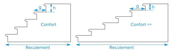 pr voir les dimensions d 39 un escalier castorama. Black Bedroom Furniture Sets. Home Design Ideas