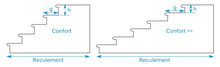 Mesures idéales pour un escalier principal