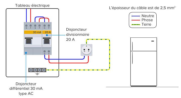 Choisir Une Installation Electrique Pour La Cuisine Castorama