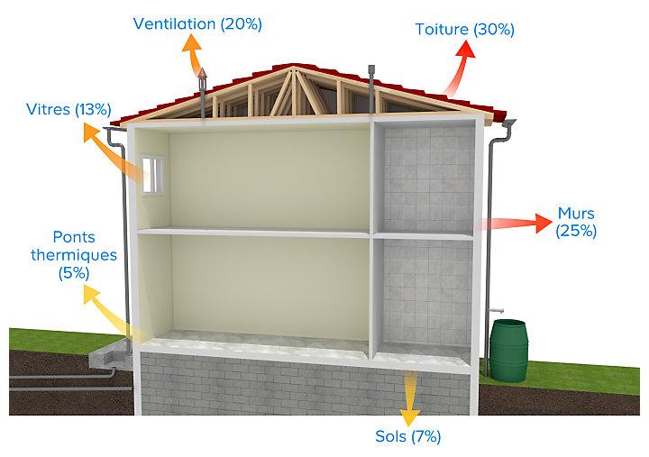 Comprendre l isolation thermique castorama - Maison sans vide sanitaire humidite ...