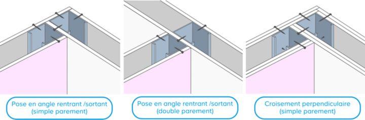 Pose Rail Placo Angle Rentrant