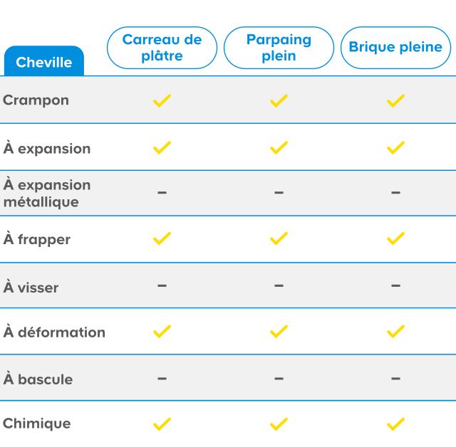 50% de réduction style classique de 2019 acheter de nouveaux Choisir des chevilles | Castorama