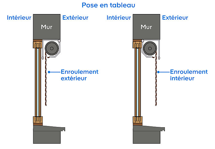 Les types de pose