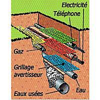 Grillage avertisseur rouge EDF L.25 m